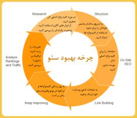 چرخه بهبود سئو